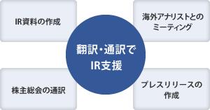 IR資料の作成から株主総会の通訳までトータルサポート