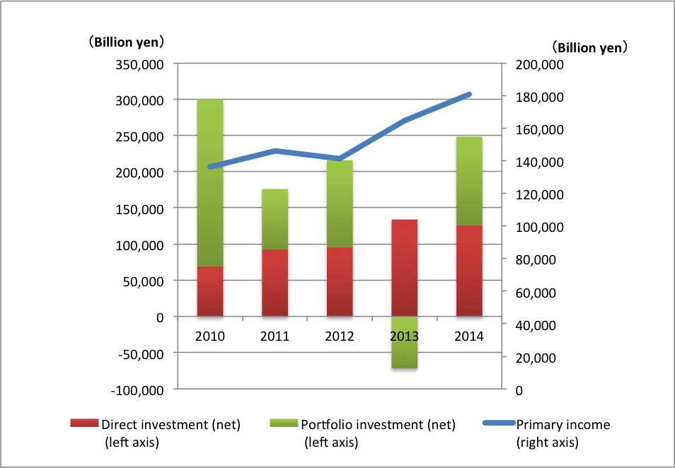 primary income 201412