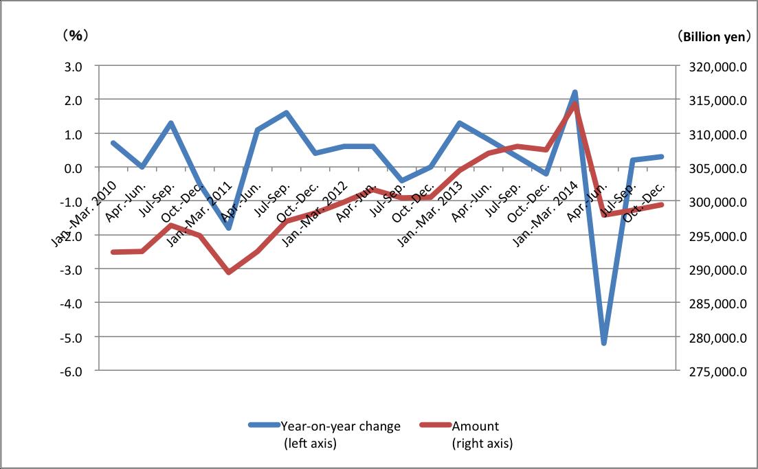 trend in consumer spending 201412