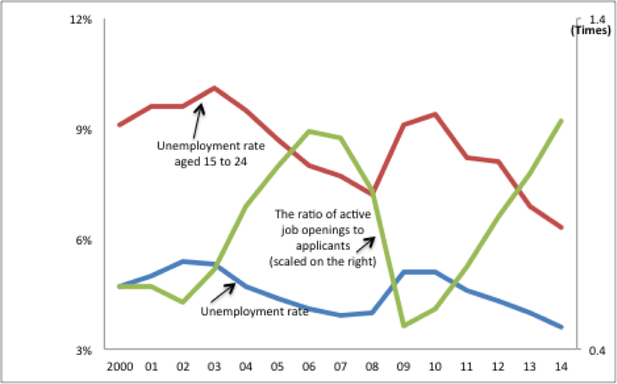 Unemployment rate 201412